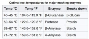 Optimal rest temperatures for major mashing enzymes