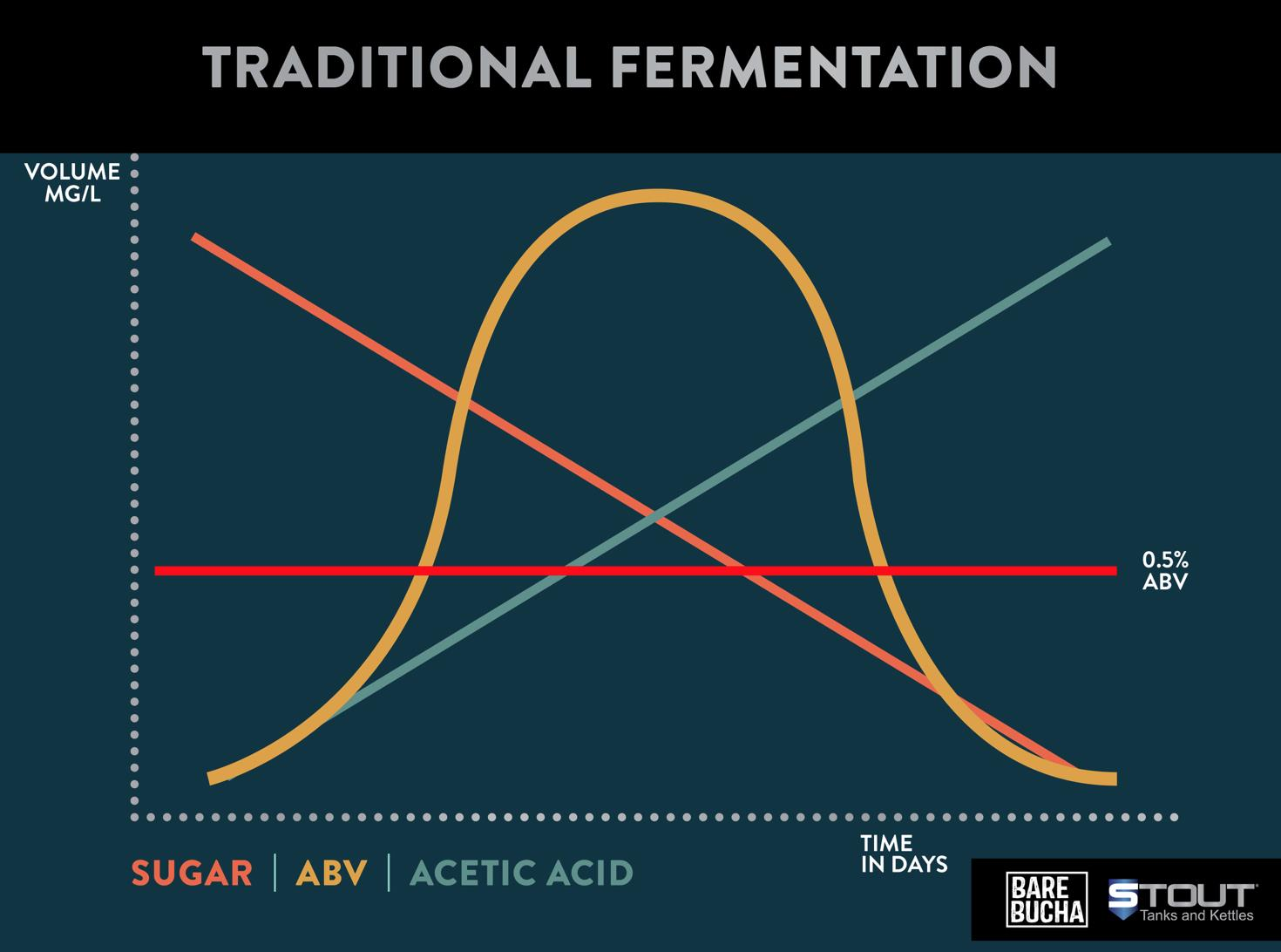Chart showing traditional fermentation
