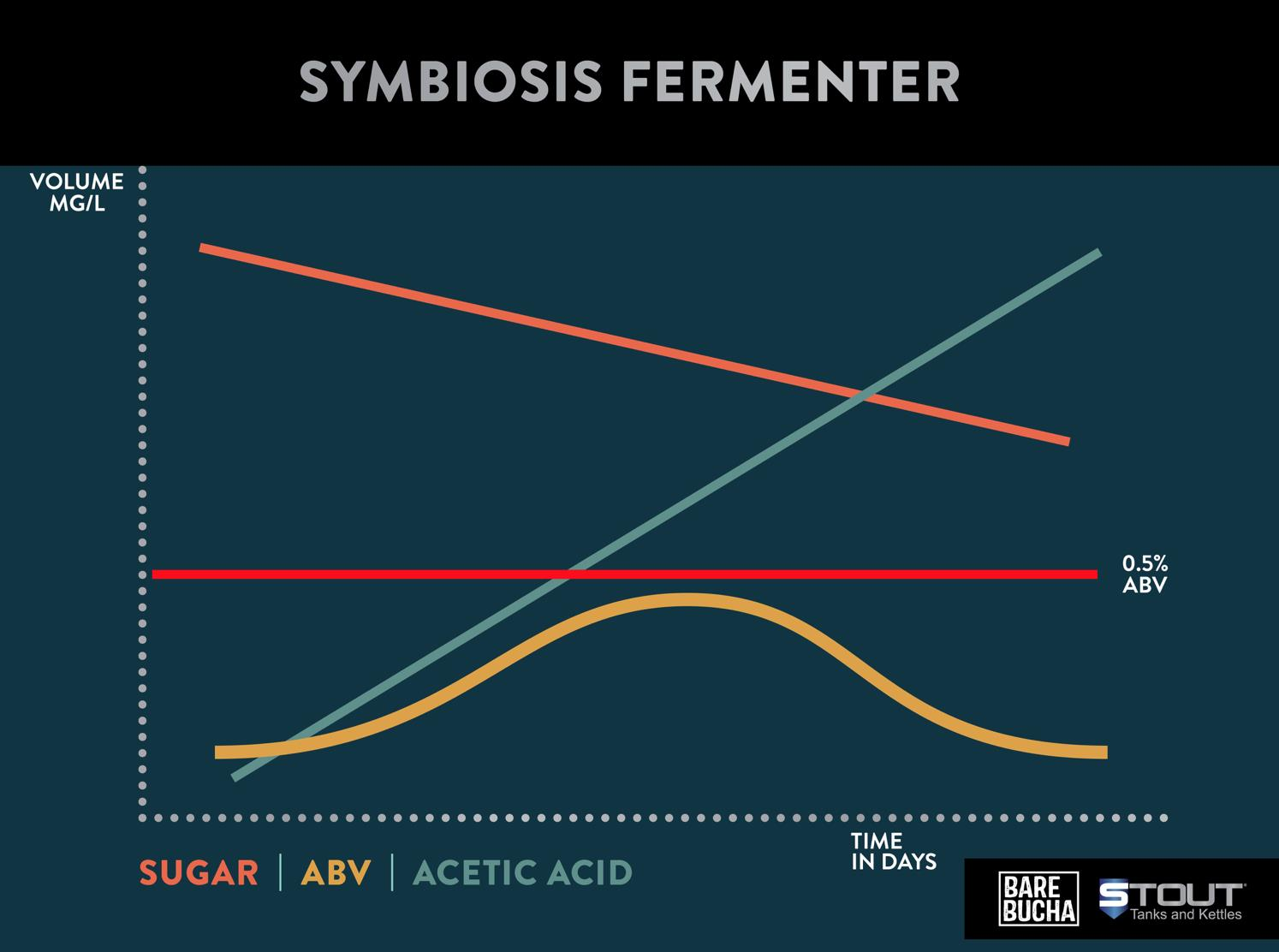 This chart shows results of the Symbiosis Fermenter